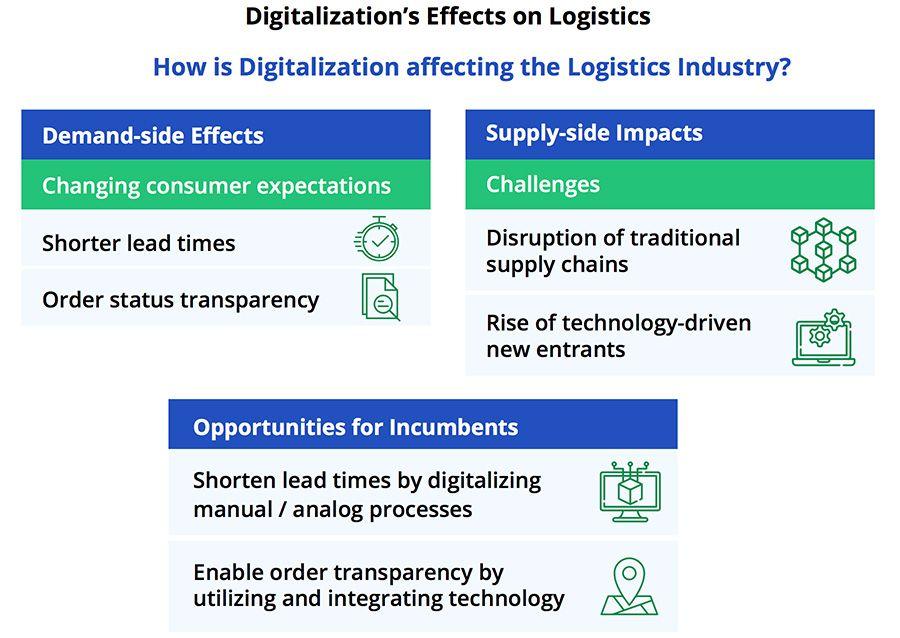 Digitalisation effects on logistics