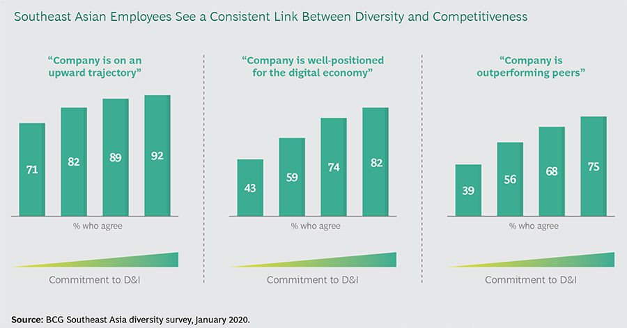 Southeast Asian Employees See a Consistent Link Between Diversity and Competitiveness