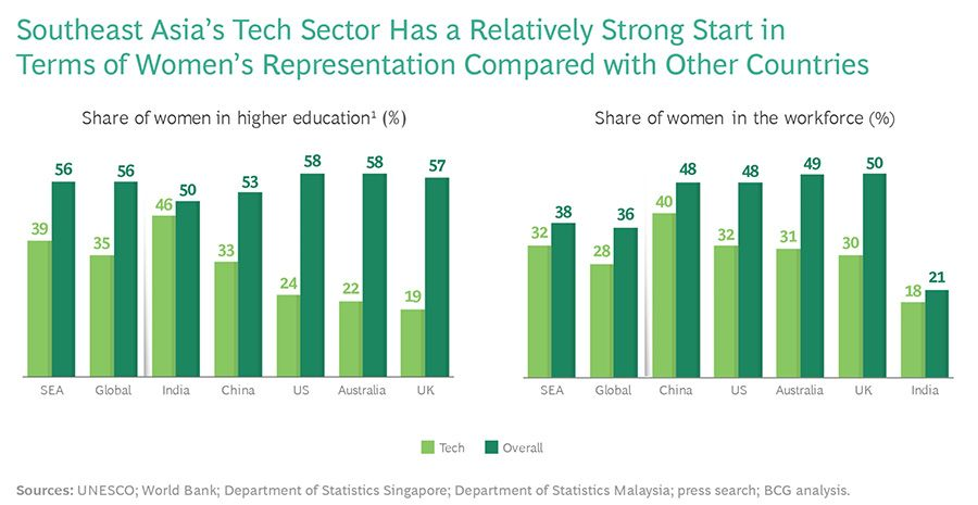 Southeast Asias Tech Sector Has a Relatively Strong Start in terms of Womens Representation Compared with Other Countries
