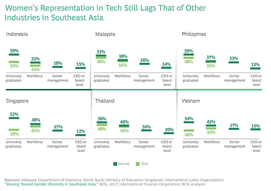 Womens Representation in Tech Still Lags That of Other Industries in Southeast Asia
