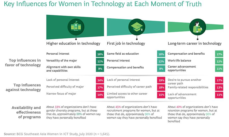 Key Influences for Women in Technology at Each Moment of Truth