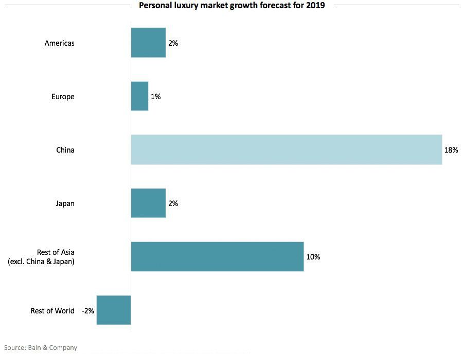 Personal luxury market growth forecast for 2019
