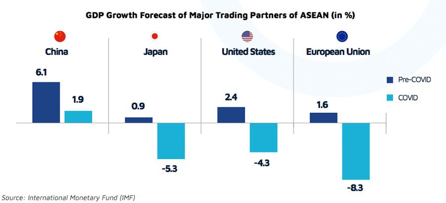 GDP growth forecast of major ASEAN trade partners