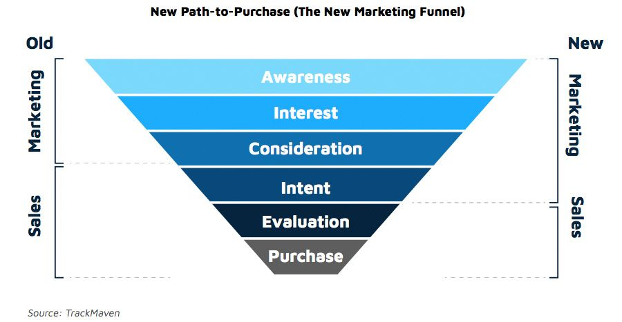 The new path-to-purchase