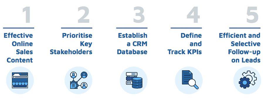 Five principles to transform digital sales