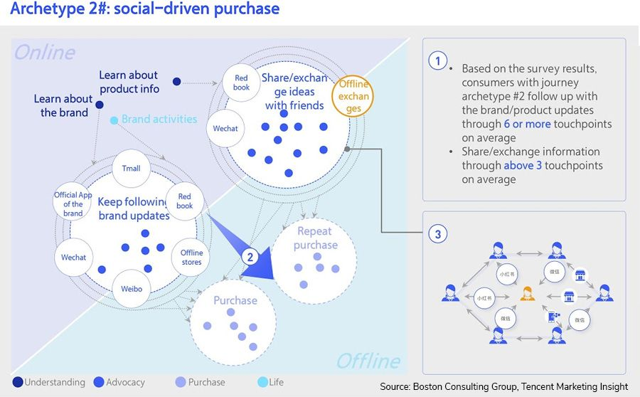 The social media path-to-purchase