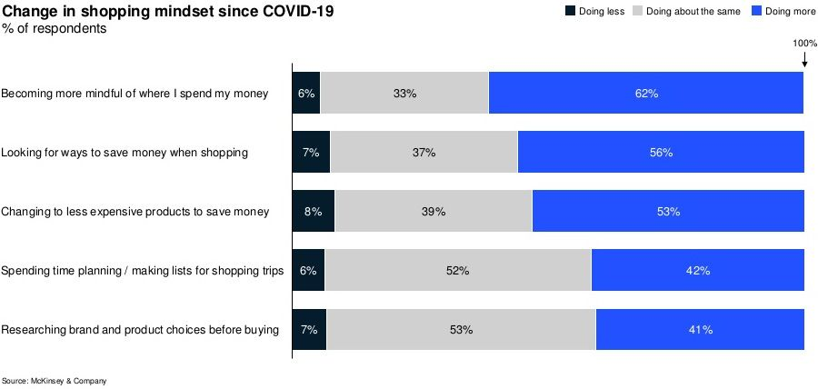 Change in shopping mindset since COVID-19