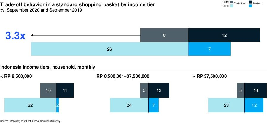 Trade-off behavior in a standard shopping basket by income tier
