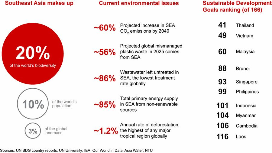Southeast Asia lags behind on sustainability