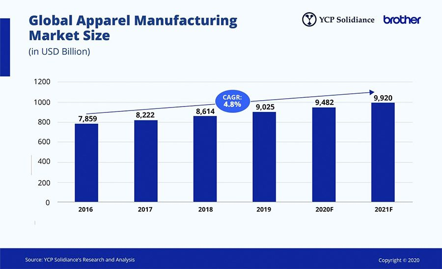 Global apparel manufacturing market size