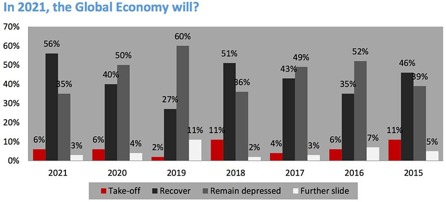 Expectations from the global economy in 2021