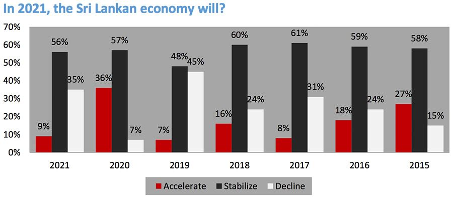 Expectations from the Sri Lankan economy in 2021