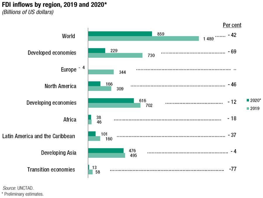 FDI inflows by region, 2019-2020