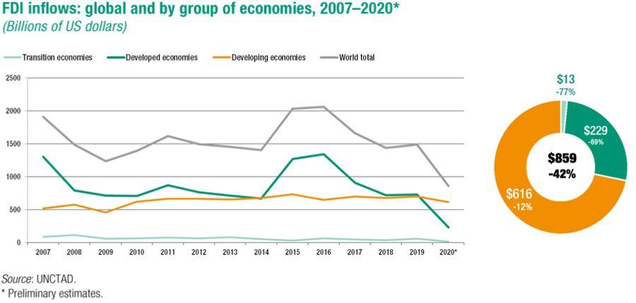 FDI inflows by grouped economies