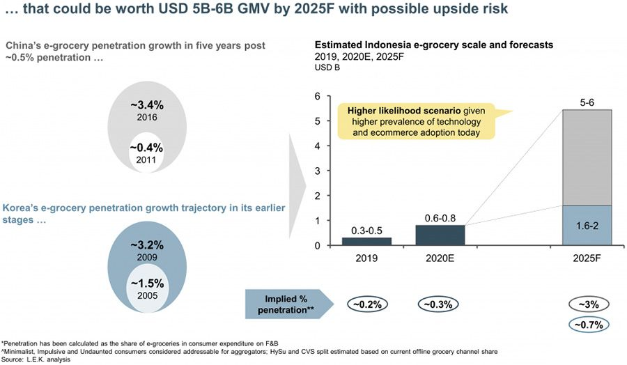 e-grocery forecasts for 2025