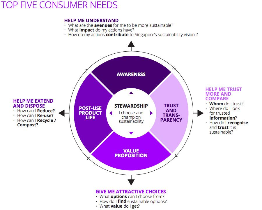 Consumer needs for eco-friendly purchasing