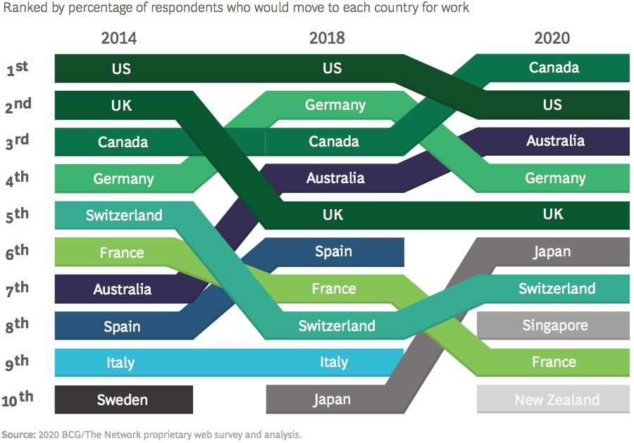 Top ten preferred countries for global talent