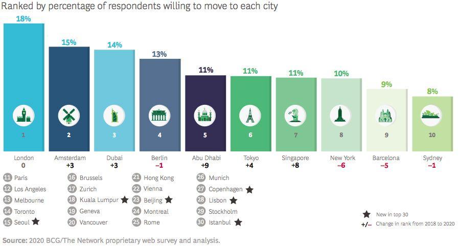 Top ten preferred cities for global talent
