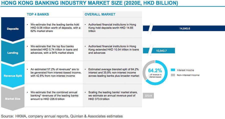 Hong Kong banking industry market size