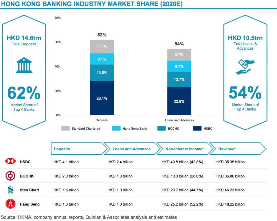 Four banks dominate banking share in Hong Kong