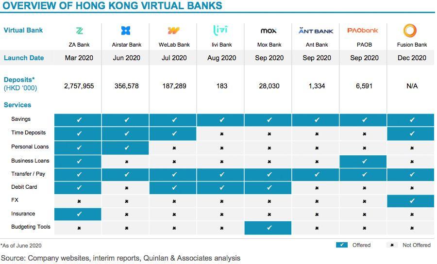 Overview of Hong Kong virtual banks