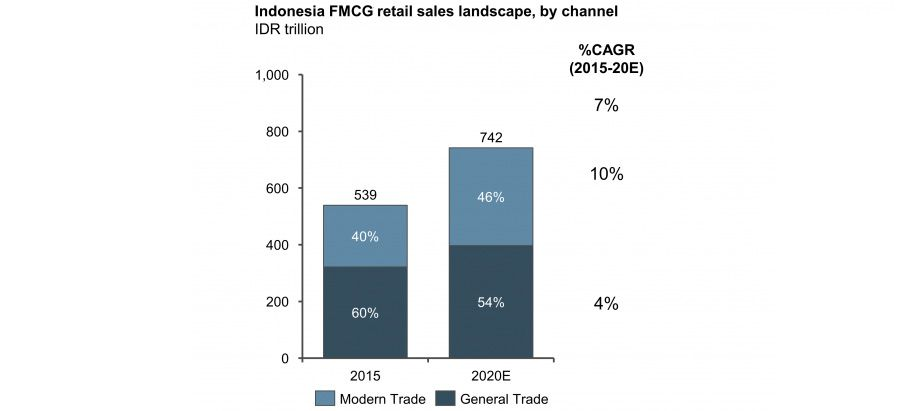 General trade vs modern trade in Indonesia's FMCG landscape