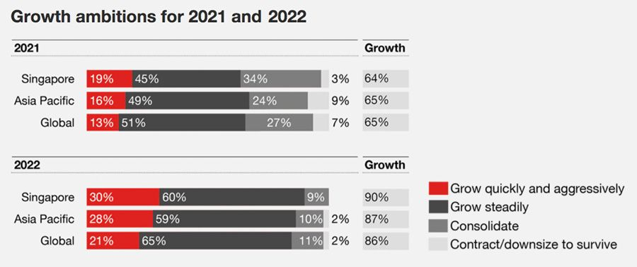Growth ambitions for 2021 and 2022