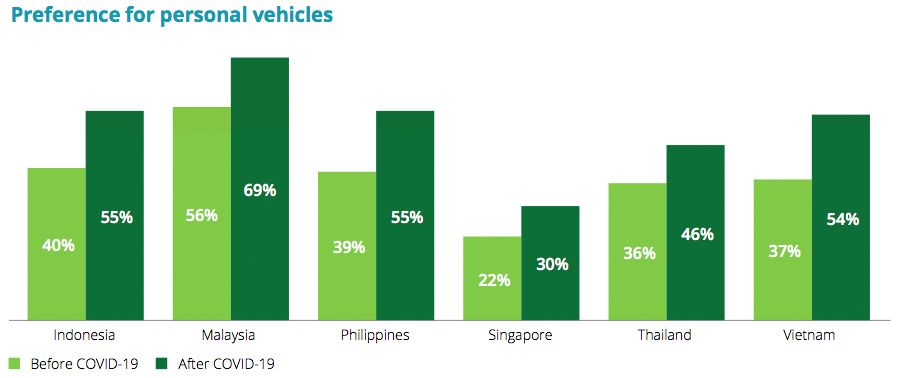 Preference for personal vehicles