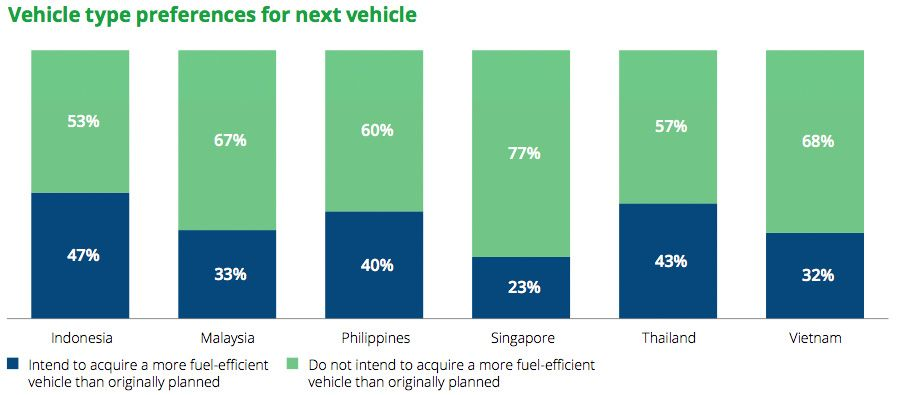 Vehicle type preferences for next vehicle