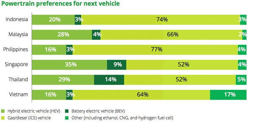 Powertrain preferences for next vehicle
