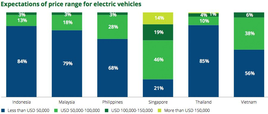 Expectations of price range for electric vehicles