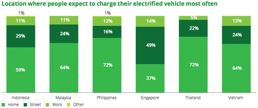 Location where people expect to charge their electrified vehicle most often