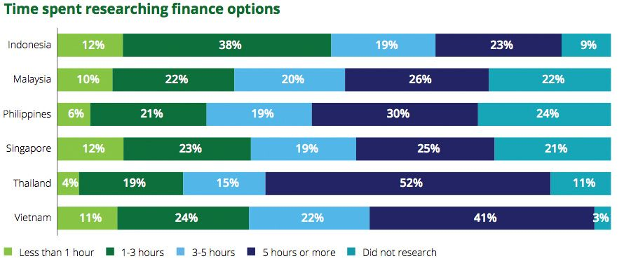 Time spent researching finance options