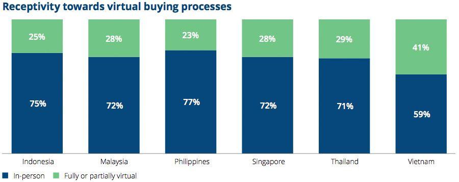 Receptivity towards virtual buying processes
