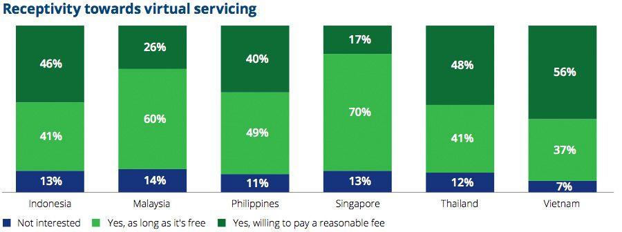 Receptivity towards virtual servicing