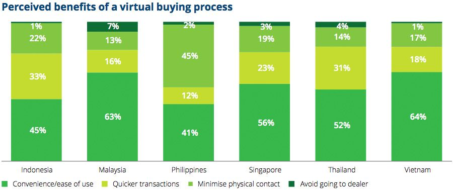 Perceived benefits of a virtual buying process