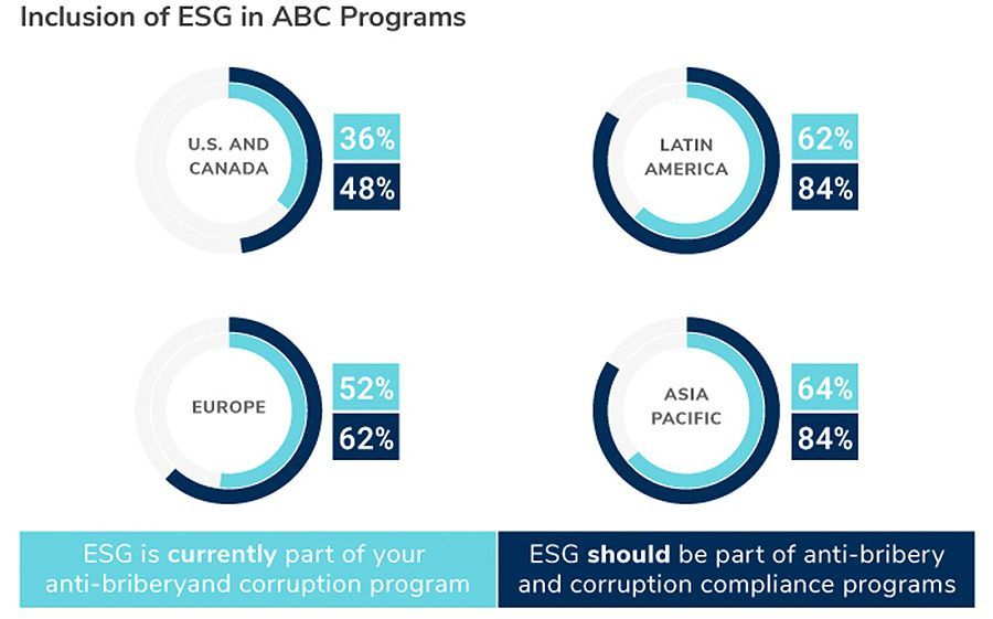Inclusion of ESG in ABC Programs