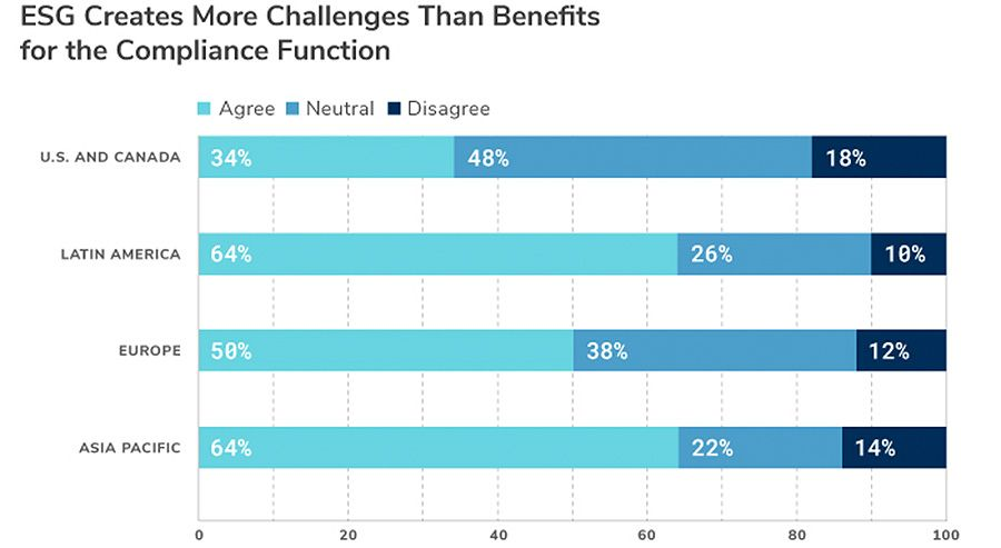 ESG Creates More Challenges Than Benefits for The Compliance Funtion