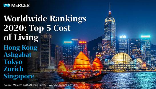 6 of the 10 most expensive cities in the world are in Asia